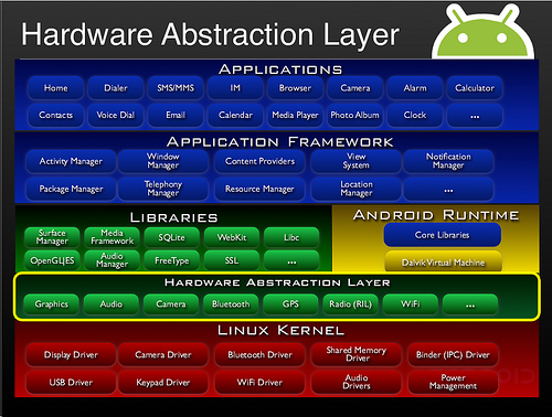 Android HAL archtecture | Freewheeling