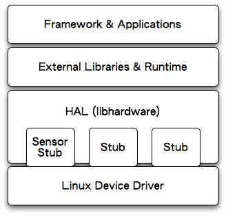 Android HAL archtecture   Freewheeling
